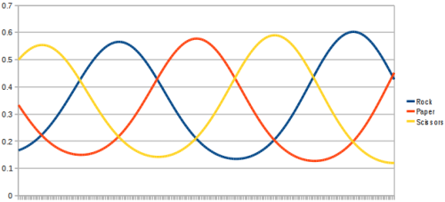 It goes around in circles - each follows a sine wave, each 120 degrees out of phase from the next